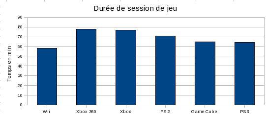 Durée de session de jeu moyenne suivant les consoles