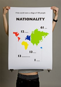nationalite statistiques mondiales