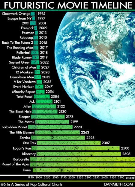 le future vu par le cinéma
