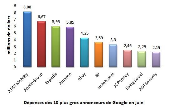 depenses-google-top-annonceurs