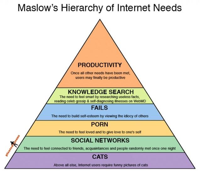 maslows-pyramide-utilite-internet