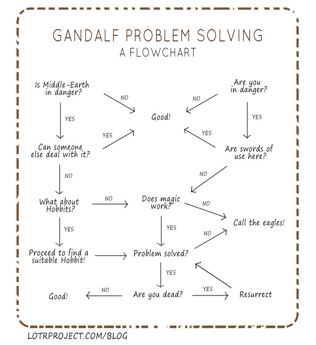 gandalf-resolution-probleme