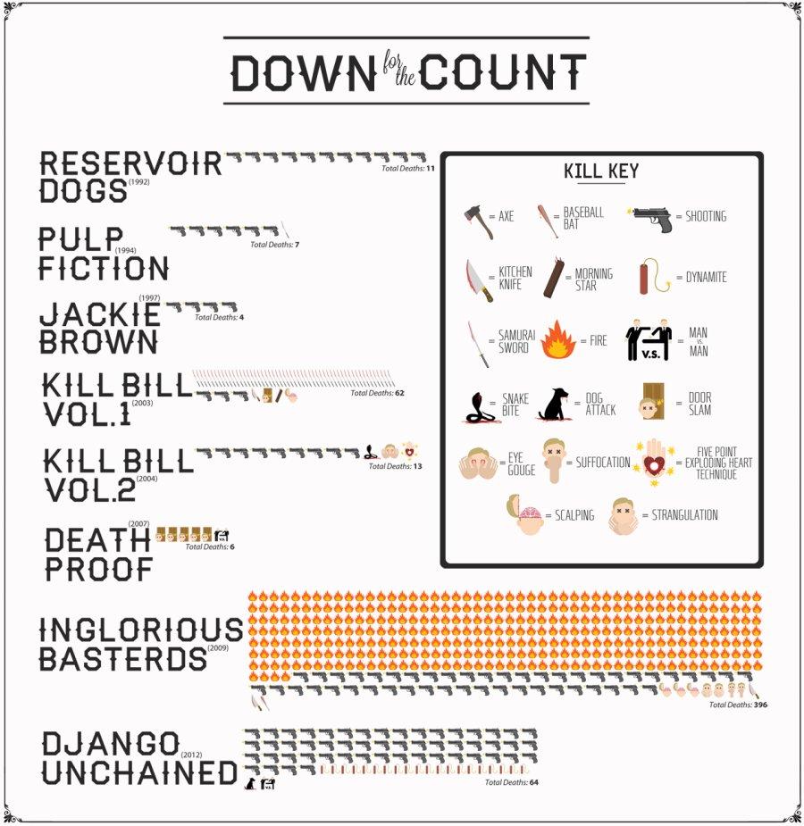 tarantino-mort-film