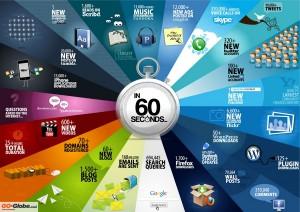 temps-internet