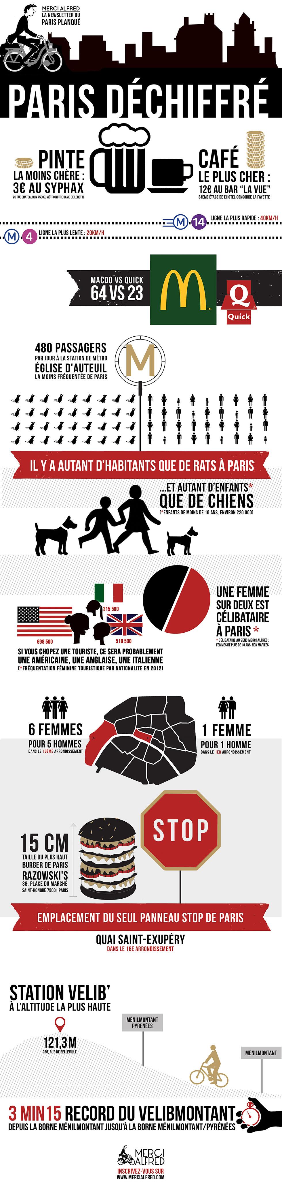 infographie sur Paris insolite