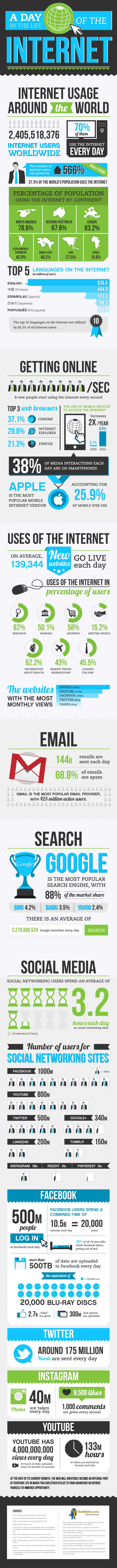 infographie-internet