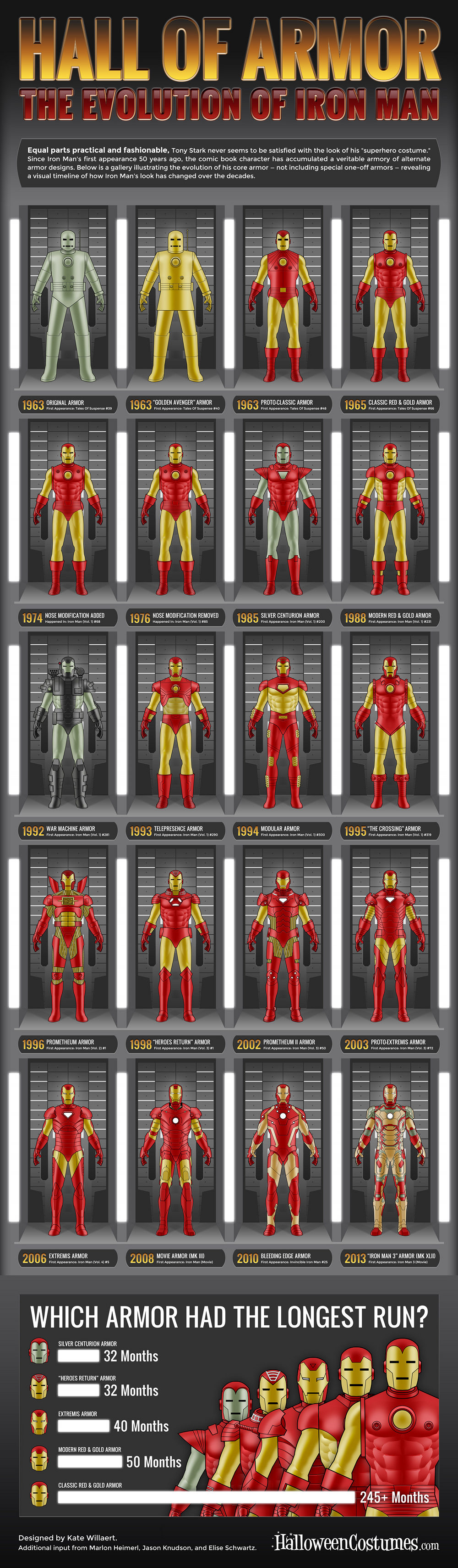 iron-man-armure-evolution