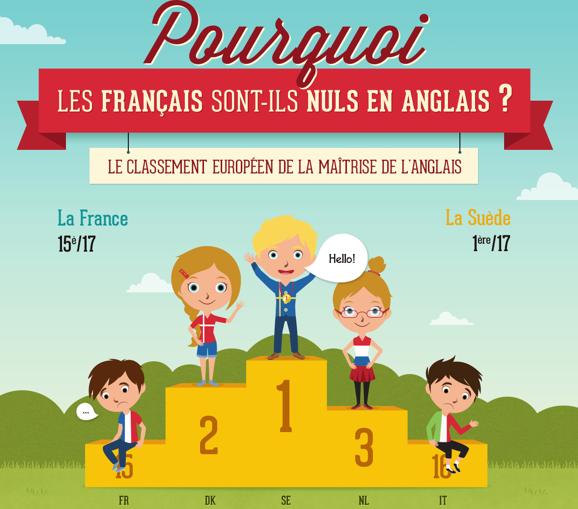 francais-niveau-anglais-nul