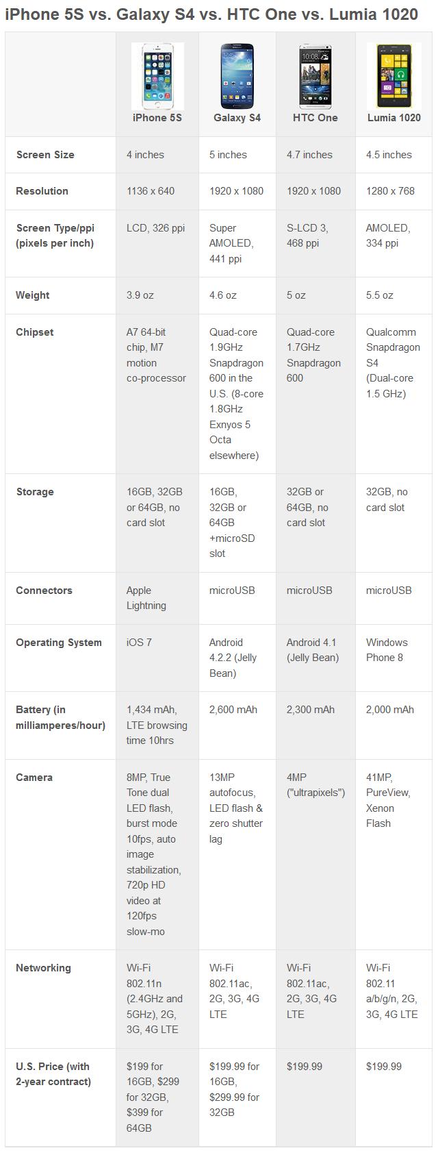tableau-comparatif-iphone-samsung-htc-lumia
