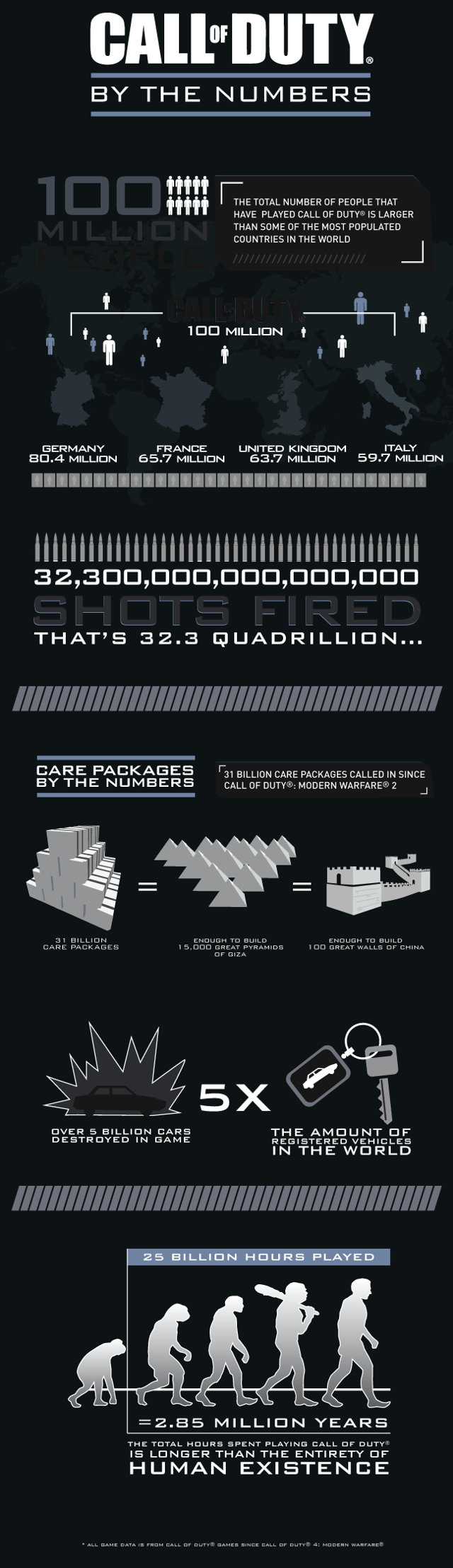 infographie-call-of-duty