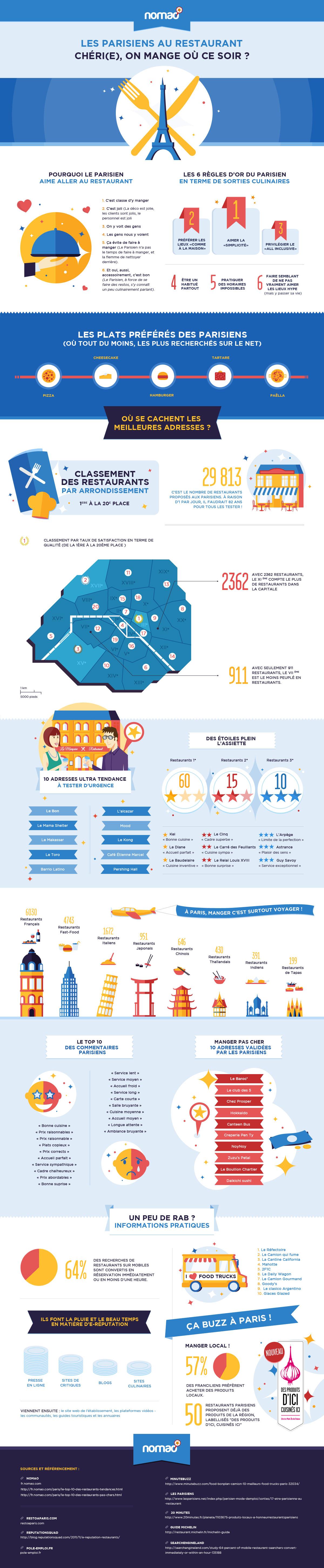 infographie-restaurant-paris
