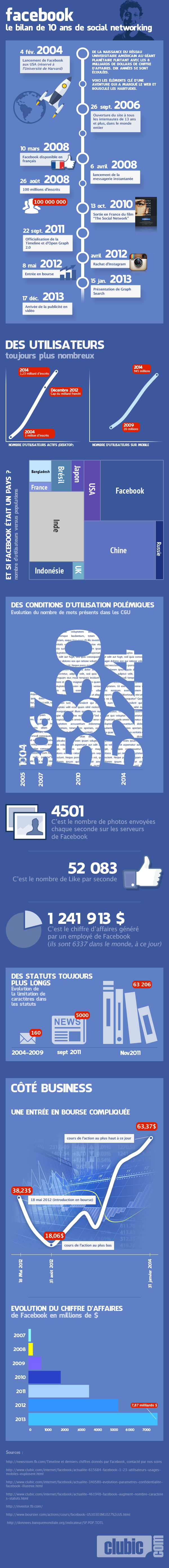 infographie-10-ans-facebook