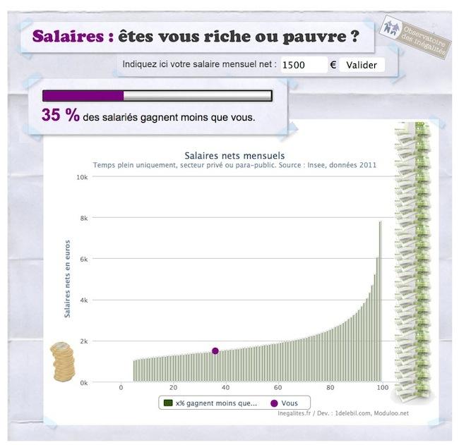 salaire_niveau_infographie