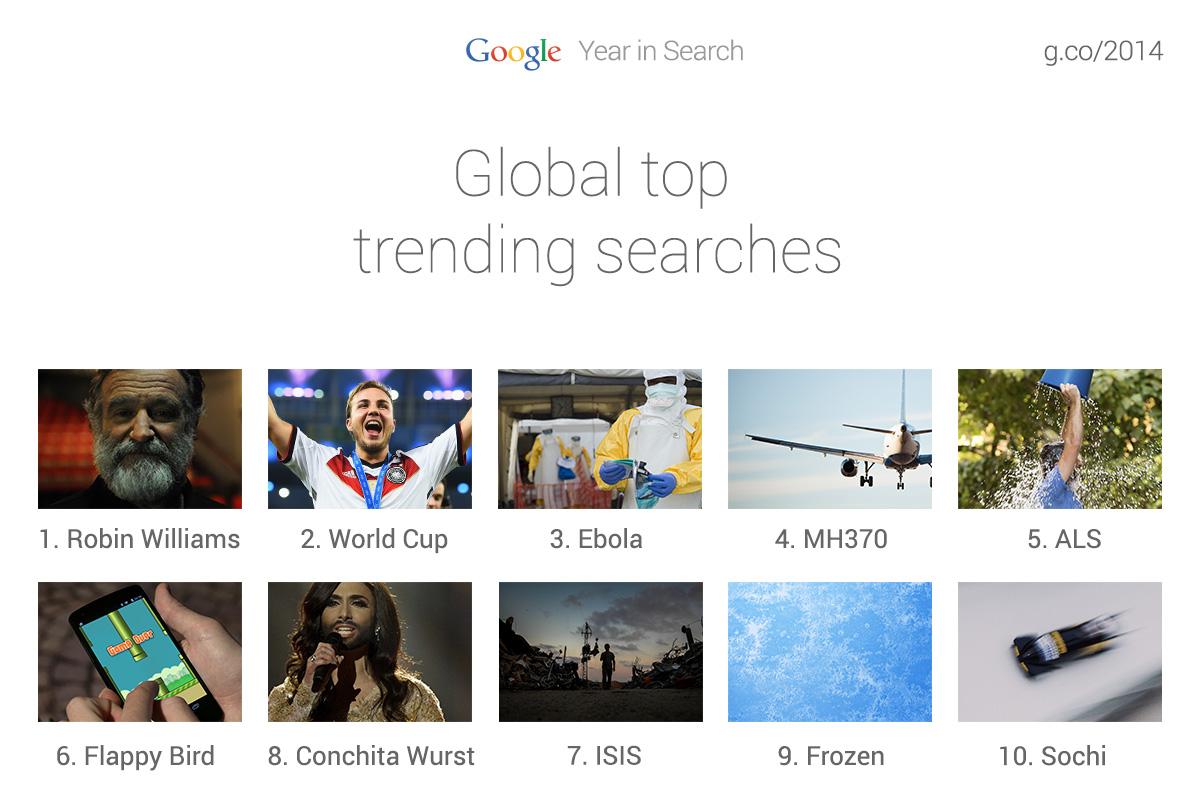 google-annee-recherche
