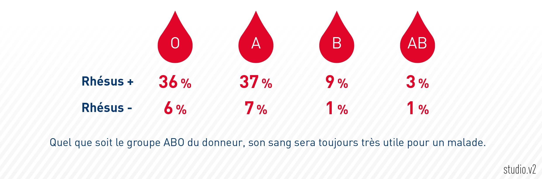 Compatibilité entre les différents groupes sanguins ...